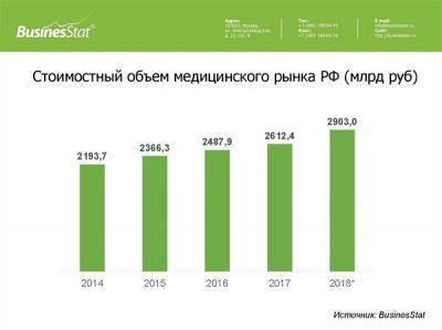 Рост медицийнских услуг